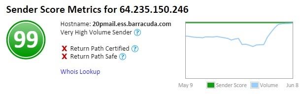 Barracuda Sender Score.jpg