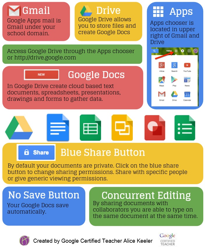 EQ Google Apps Infographic Alice Keeler.jpg