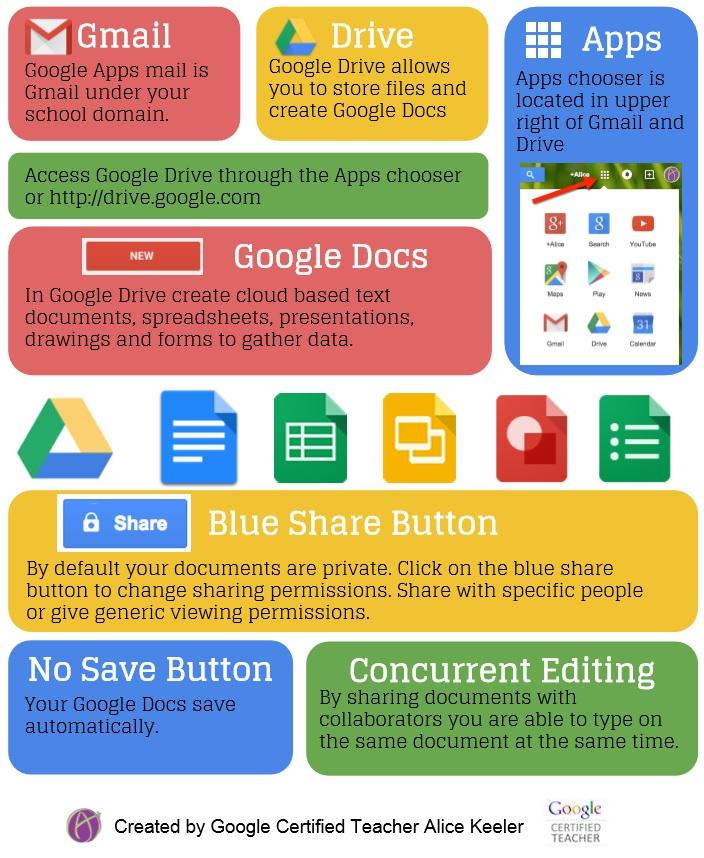 EQ Google Apps Infographic Alice Keeler.jpg