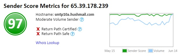 Hushmail Sender Score.jpg