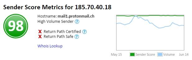 ProtonMail Sender Score.jpg