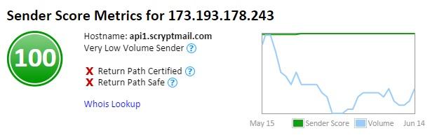 SCRYPTmail Sender Score.jpg