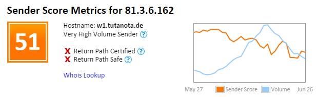 Tutanota Spam Sender Score 51.jpg